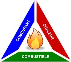 économiseur de carburant triangle de la combustion le comburant le combustible et la chaleur